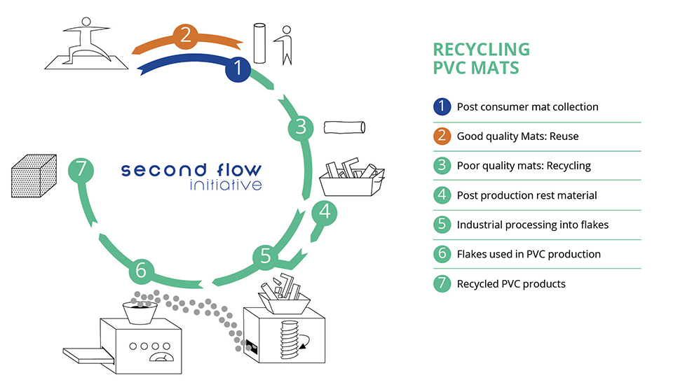 recycling-pvc-mats-infographic960